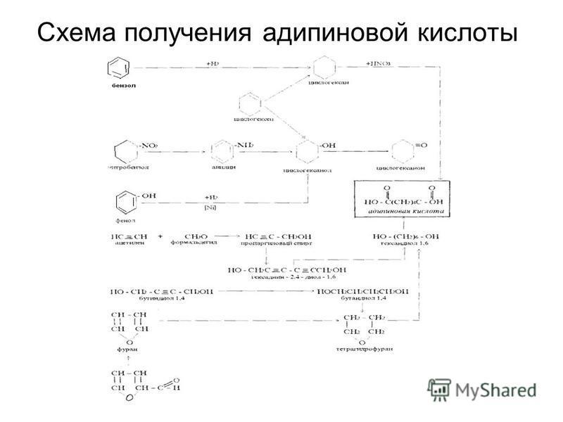 Схема получения адипиновой кислоты
