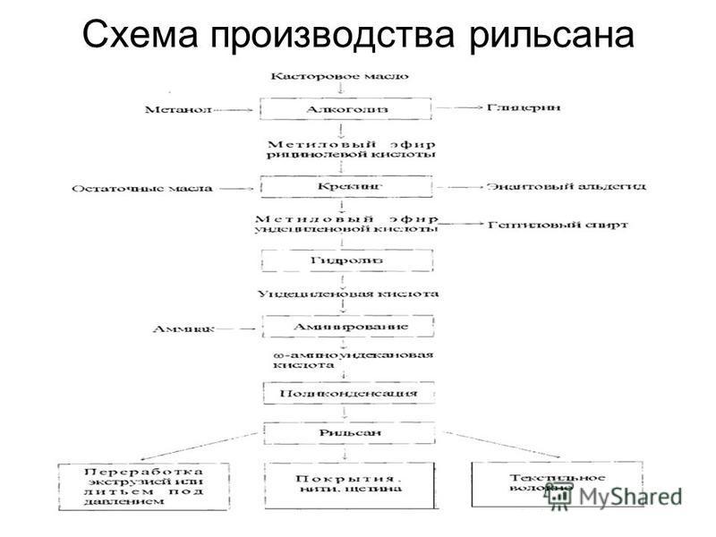 Схема производства рильсана