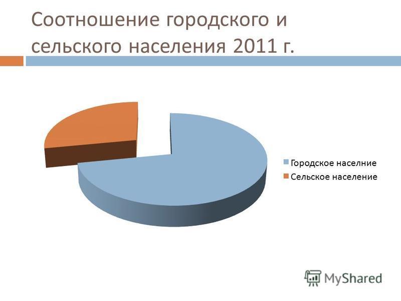 Соотношение городского и сельского населения 2011 г.