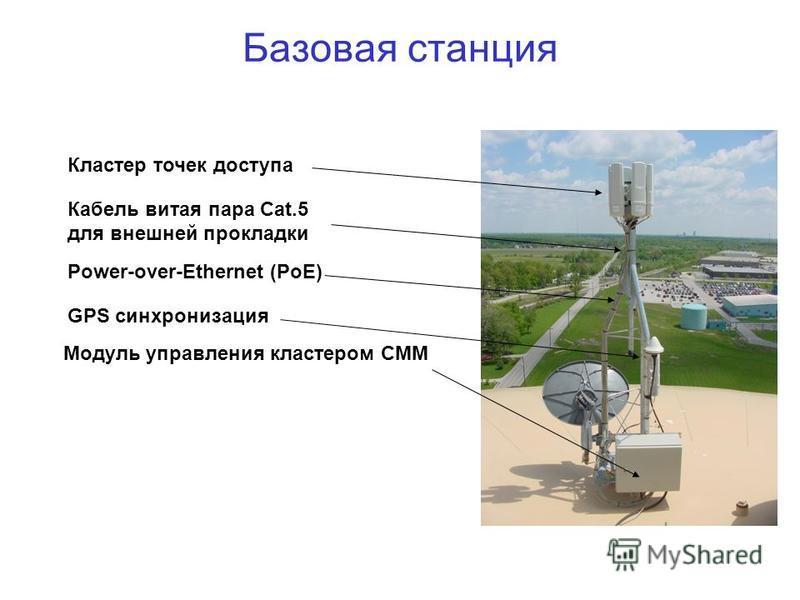 Базовая станция Кластер точек доступа Модуль управления кластером СММ Power-over-Ethernet (PoE) Кабель витая пара Cat.5 для внешней прокладки GPS синхронизация