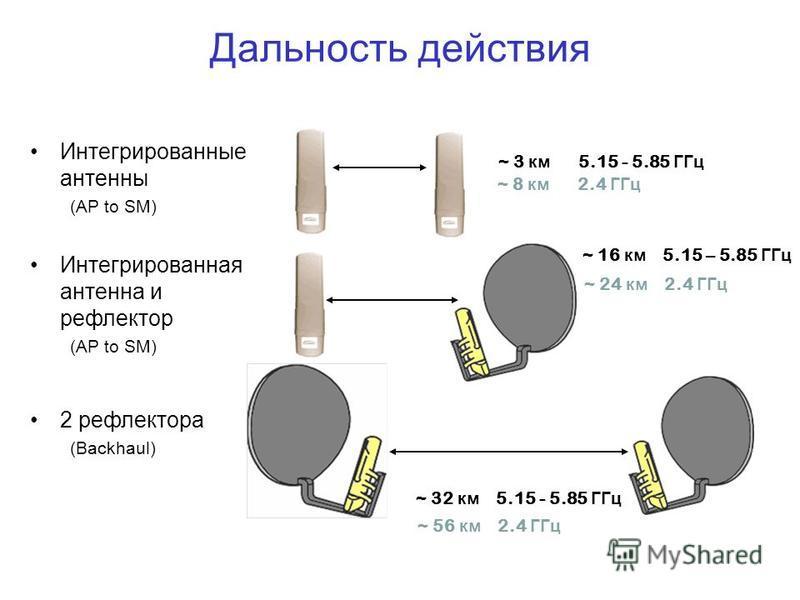 Дальность действия Интегрированные антенны (AP to SM) Интегрированная антенна и рефлектор (AP to SM) 2 рефлектора (Backhaul) ~ 8 км 2.4 ГГц ~ 16 км 5.15 – 5.85 ГГц ~ 24 км 2.4 ГГц ~ 56 км 2.4 ГГц ~ 32 км 5.15 - 5.85 ГГц ~ 3 км 5.15 - 5.85 ГГц