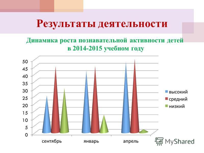Результаты деятельности Динамика роста познавательной активности детей в 2014-2015 учебном году