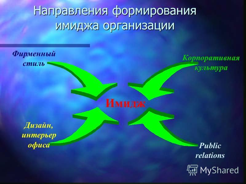 Направления формирования имиджа организации Фирменный стиль Дизайн, интерьер офиса Корпоративная культура Public relations Имидж