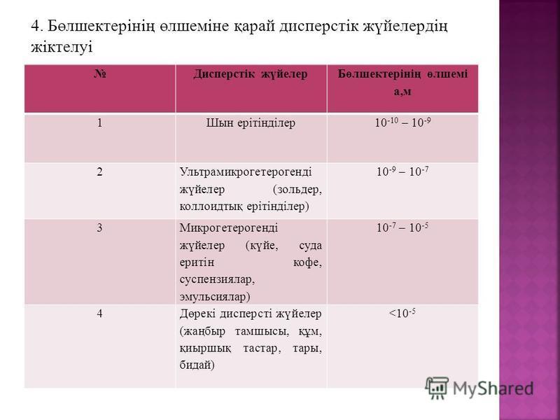 Дисперстік жүйелер Бөлшектерінің өлшемі а,м 1Шын ерітінділер10 -10 – 10 -9 2 Ультрамикрогетерогенді жүйелер (зольдер, коллоидтық ерітінділер) 10 -9 – 10 -7 3 Микрогетерогенді жүйелер (күйе, суда еритін кофе, суспензиялар, эмульсиялар) 10 -7 – 10 -5 4