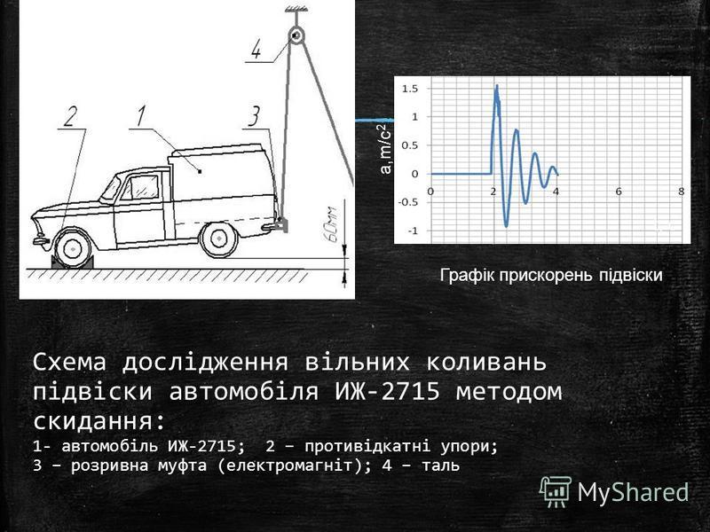 Схема дослідження вільних коливань підвіски автомобіля ИЖ-2715 методом скидання: 1- автомобіль ИЖ-2715; 2 – противідкатні упори; 3 – розривна муфта (електромагніт); 4 – таль a,m/c 2 t, c Графік прискорень підвіски