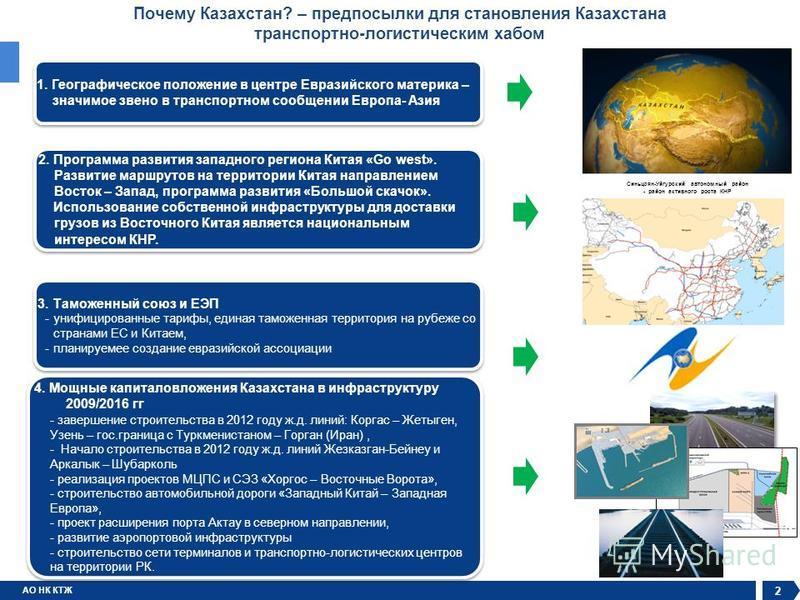 АО НК КТЖ 2 Почему Казахстан? – предпосылки для становления Казахстана транспортно-логистическим хабом Синьцзян-Уйгурский автономный район - район активного роста КНР 1. Географическое положение в центре Евразийского материка – значимое звено в транс