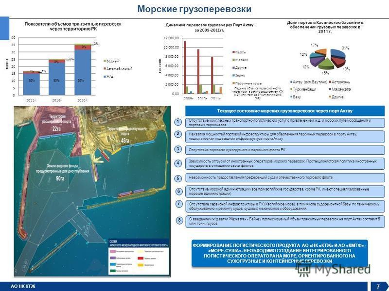 АО НК КТЖ Морские грузоперевозки Текущее состояние морских грузоперевозок через порт Актау Отсутствие морской администрации (все прикаспийские государства, кроме РК, имеют специализированные морские администрации) Отсутствие комплексных транспортно-л