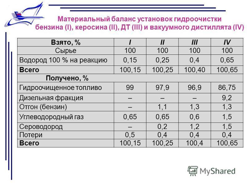Взято, %IIIIIIIV Сырье 100 Водород 100 % на реакцию 0,150,250,40,65 Всего 100,15100,25100,40100,65 Получено, % Гидроочищенное топливо 9997,996,986,75 Дизельная фракция–––9,2 Отгон (бензин)–1,11,3 Углеводородный газ 0,65 0,61,5 Сероводород–0,21,21,5 П