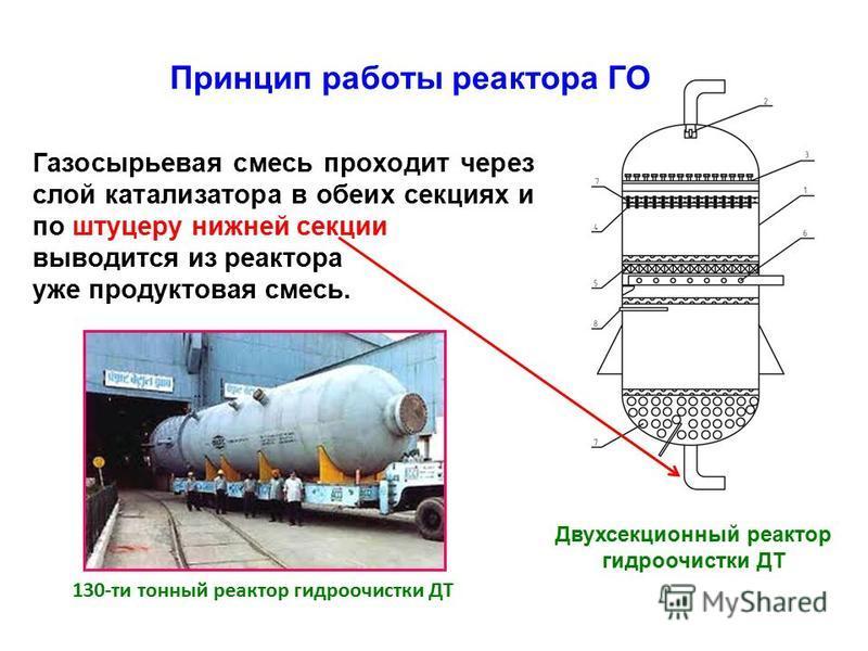 Газосырьевая смесь проходит через слой катализатора в обеих секциях и по штуцеру нижней секции выводится из реактора уже продуктовая смесь. Принцип работы реактора ГО Двухсекционный реактор гидроочистки ДТ 130-ти тонный реактор гидроочистки ДТ
