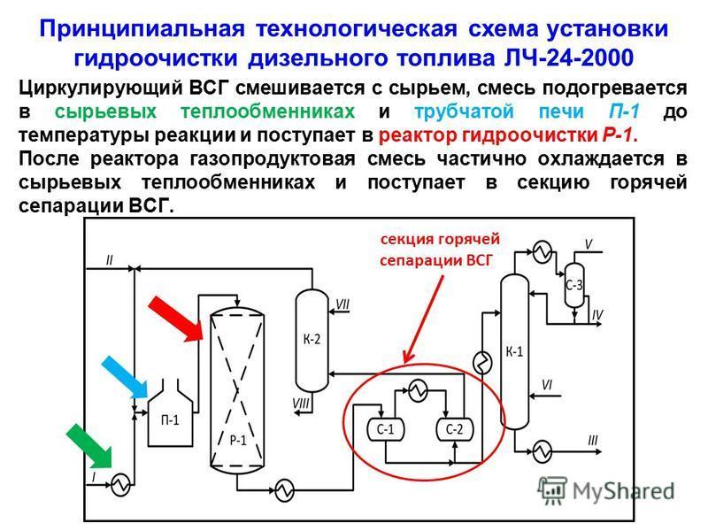 Циркулирующий ВСГ смешивается с сырьем, смесь подогревается в сырьевых теплообменниках и трубчатой печи П-1 до температуры реакции и поступает в реактор гидроочистки Р-1. После реактора газо продуктовая смесь частично охлаждается в сырьевых теплообме