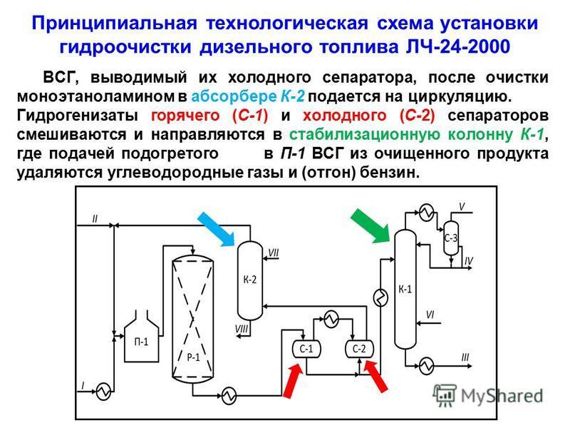 ВСГ, выводимый их холодного сепаратора, после очистки моноэтаноламином в абсорбере К-2 подается на циркуляцию. Гидрогенизаты горячего (С-1) и холодного (С-2) сепараторов смешиваются и направляются в стабилизационную колонну К-1, где подачей подогрето