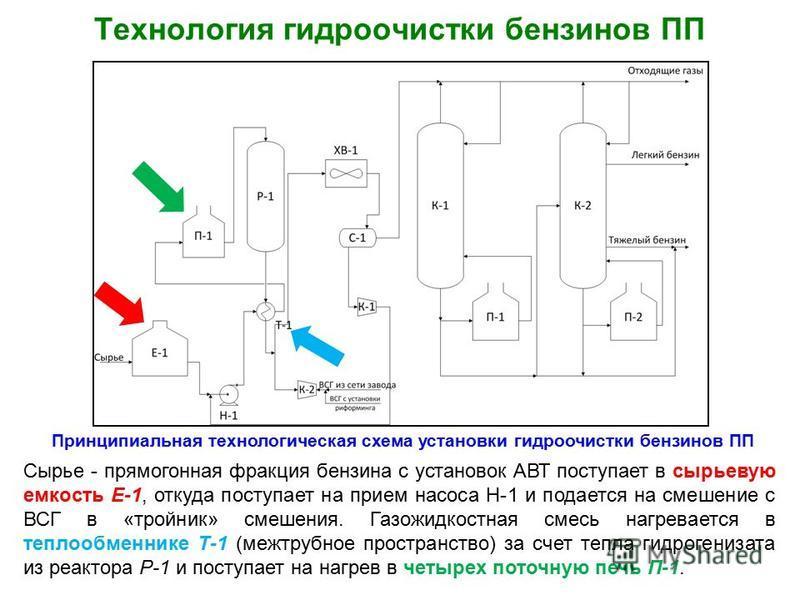 Технология гидроочистки бензинов ПП Принципиальная технологическая схема установки гидроочистки бензинов ПП Сырье - прямогонная фракция бензина с установок АВТ поступает в сырьевую емкость Е-1, откуда поступает на прием насоса Н-1 и подается на смеше