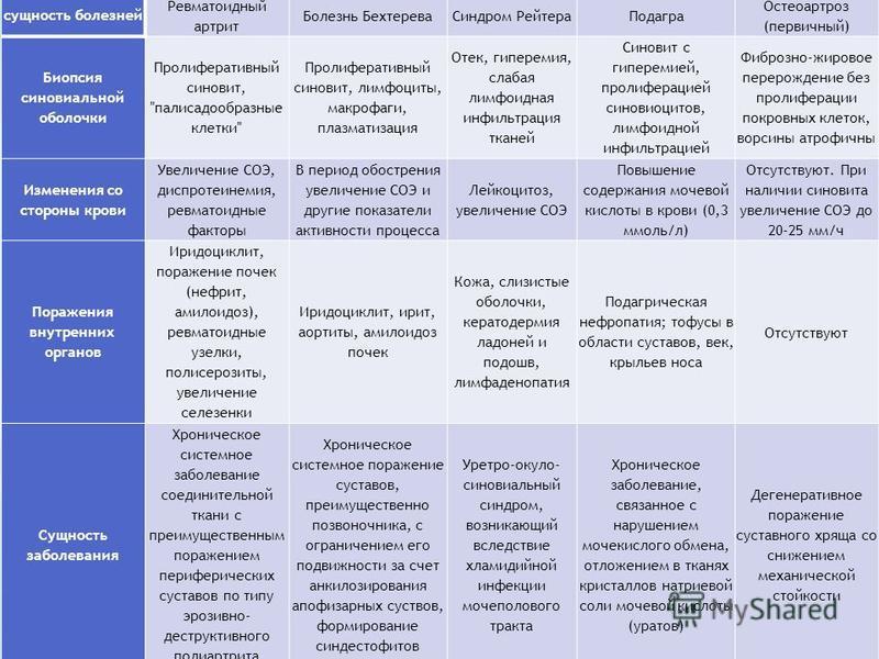 Симптомы и сущность болезней Клинические формы Ревматоидный артрит Болезнь Бехтерева Синдром Рейтера Подагра Остеоартроз (первичный) Биопсия синовиальной оболочки Пролиферативный синовит,