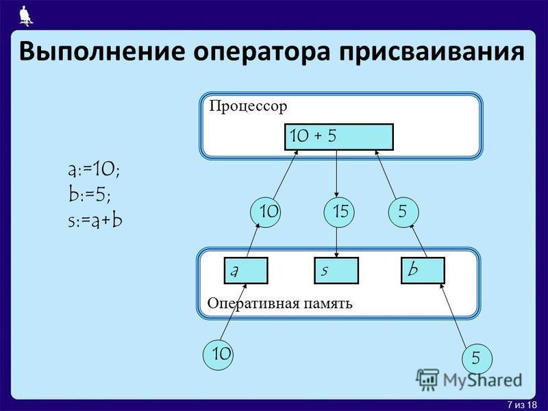 7 из 18 Оперативная память Выполнение оператора присваивания Процессор 10 + 5 asb 10 5 155 a:=10; b:=5; s:=a+b