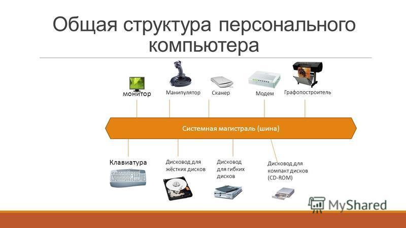 Общая структура персонального компьютера Системная магистраль (шина) монитор Клавиатура Манипулятор Сканер Дисковод для жёстких дисков Дисковод для гибких дисков Модем Графопостроитель Дисковод для компакт дисков (CD-ROM)