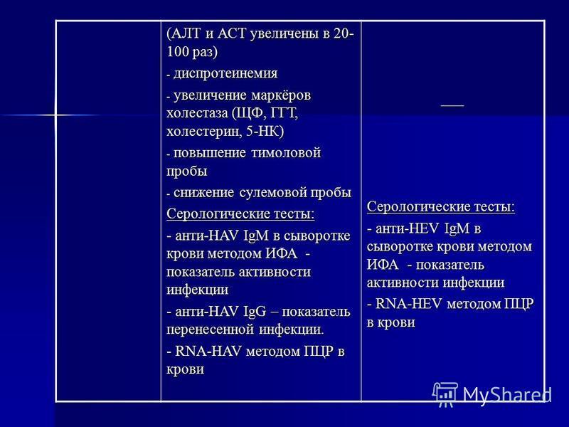(АЛТ и АСТ увеличены в 20- 100 раз) - диспротеинемия - увеличение маркёров холестаза (ЩФ, ГГТ, холестерин, 5-НК) - повышение тимоловой пробы - снижение сулемовой пробы Серологические тесты: - анти-HAV IgM в сыворотке крови методом ИФА - показатель ак