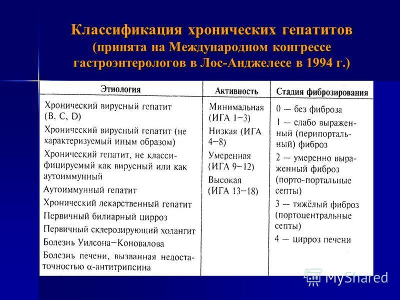 Классификация хронических гепатитов (принята на Международном конгрессе гастроэнтерологов в Лос-Анджелесе в 1994 г.)