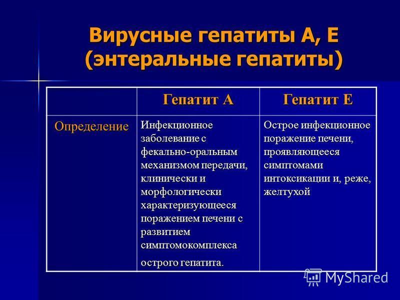 Вирусные гепатиты A, E (энтеральные гепатиты) Гепатит А Гепатит Е Определение Инфекционное заболевание с фекально-оральным механизмом передачи, клинически и морфологически характеризующееся поражением печени с развитием симптомокомплекса острого гепа