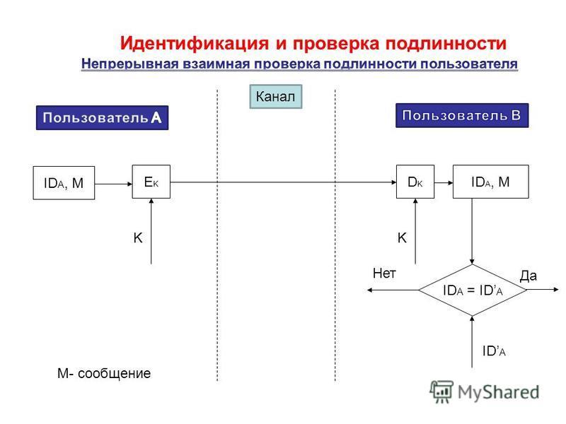 Идентификация и проверка подлинности Канал DKDK ID A, M EKEK KK ID A = ID A Нет Да ID A М- сообщение
