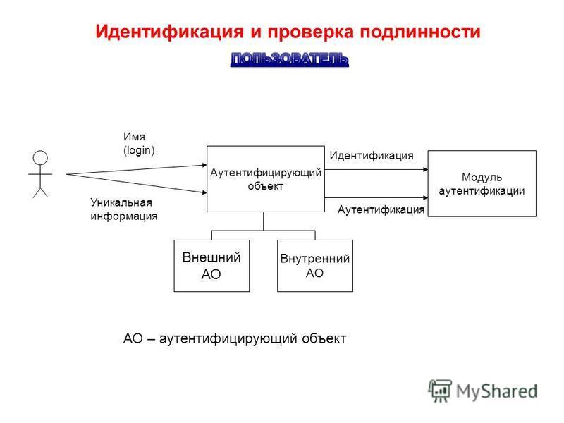 Идентификация и проверка подлинности Идентификация Аутентификация Имя (login) Уникальная информация Модуль аутентификации Аутентифицирующий объект Внешний АО Внутренний АО АО – аутентифицирующий объект