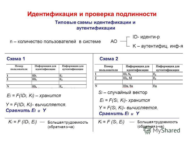 Идентификация и проверка подлинности n – количество пользователей в системе АО ID- иденти-р K – аутентифиц. инф-я E i = F(ID i, K i ) – хранится E i = F(S i, K i )- хранится S i – случайный вектор K i = F (ID i, E i ) Большая трудоемкость (обратная з
