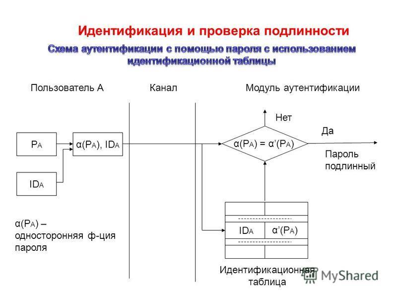 Идентификация и проверка подлинности Пользователь AКанал Модуль аутентификации PAPA α(P A ), ID A α(P A ) = α(P A ) Пароль подлинный Да ID A Нет ID A α(P A ) Идентификационная таблица α(P A ) – односторонняя ф-ция пароля