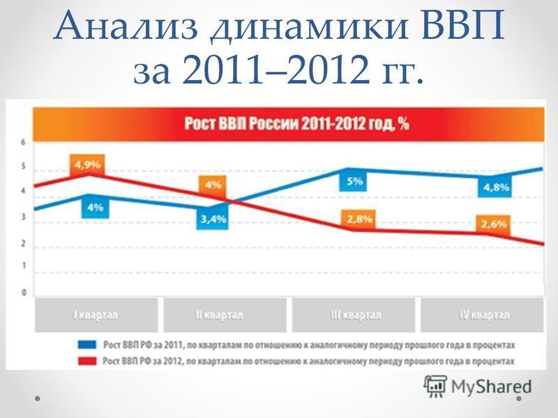 Анализ динамики ВВП за 2011–2012 гг.