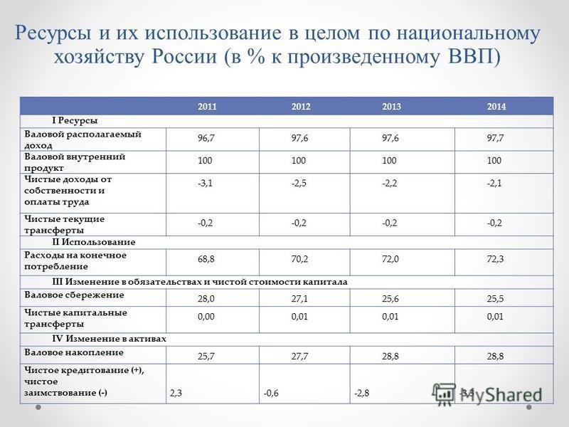 Ресурсы и их использование в целом по национальному хозяйству России (в % к произведенному ВВП) 2011201220132014 I Ресурсы Валовой располагаемый доход 96,797,6 97,7 Валовой внутренний продукт 100 Чистые доходы от собственности и оплаты труда -3,1-2,5