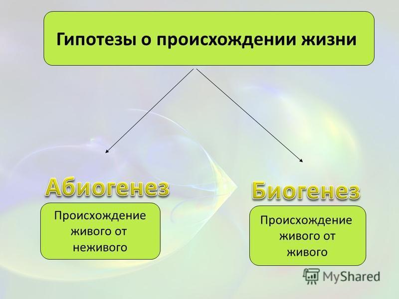 Гипотезы о происхождении жизни Происхождение живого от живого Происхождение живого от неживого