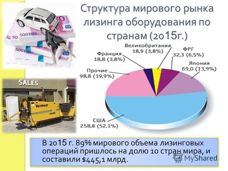 Структура мирового рынка лизинга оборудования по странам (20 15 г.) В 20 15 г. 89% мирового объема лизинговых операций пришлось на долю 10 стран мира, и составили $445,1 млрд.