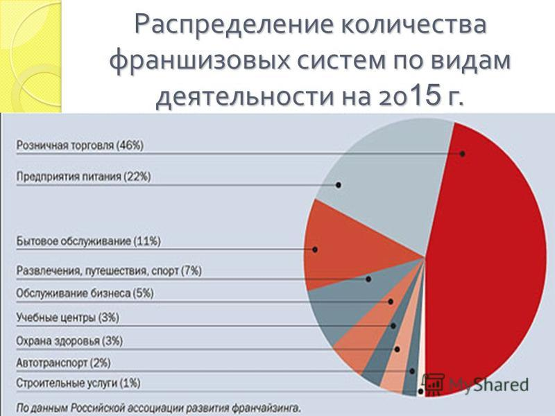 Распределение количества франшизовых систем по видам деятельности на 20 15 г.