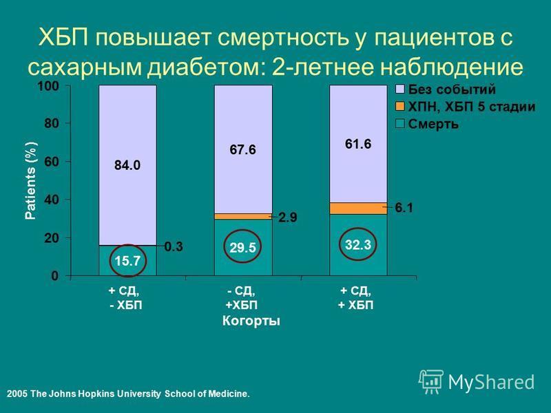 ХБП повышает смертность у пациентов с сахарным диабетом: 2-летнее наблюдение + СД, - ХБП - СД, +ХБП + СД, + ХБП Когорты Patients (%) 0 20 40 60 80 100 84.0 67.6 61.6 Без событий 29.5 15.7 32.3 Смерть ХПН, ХБП 5 стадии 0.3 2.9 6.1 M9 2005 The Johns Ho