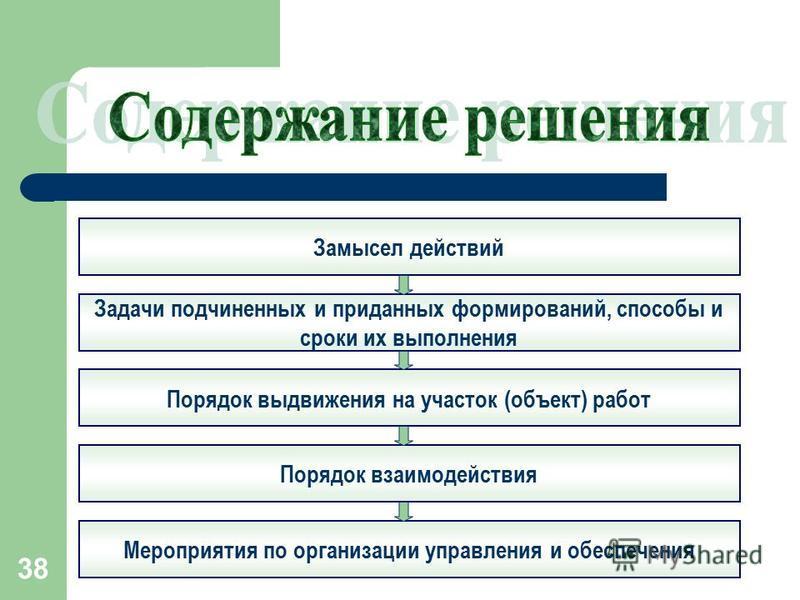 38 Замысел действий Задачи подчиненных и приданных формирований, способы и сроки их выполнения Порядок выдвижения на участок (объект) работ Порядок взаимодействия Мероприятия по организации управления и обеспечения