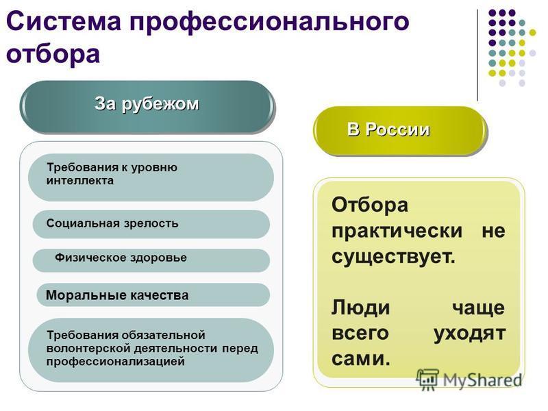 Система профессионального отбора За рубежом В России Отбора практически не существует. Люди чаще всего уходят сами. Требования к уровню интеллекта Социальная зрелость Физическое здоровье Моральные качества Требования обязательной волонтерской деятель