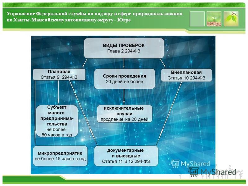 www.themegallery.com Управление Федеральной службы по надзору в сфере природопользования по Ханты-Мансийскому автономному округу - Югре