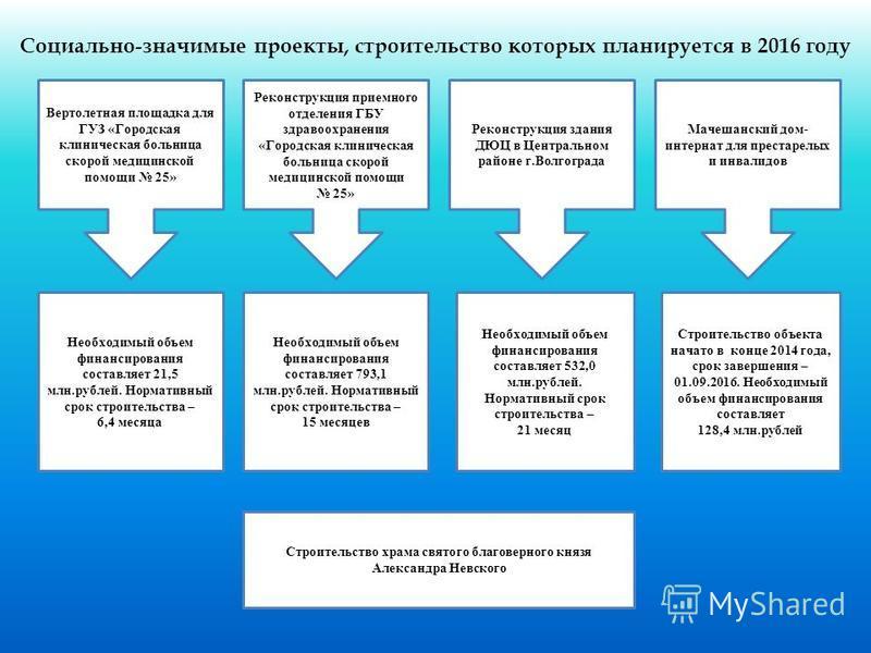 Социально-значимые проекты, строительство которых планируется в 2016 году Необходимый объем финансирования составляет 21,5 млн.рублей. Нормативный срок строительства – 6,4 месяца Необходимый объем финансирования составляет 793,1 млн.рублей. Нормативн
