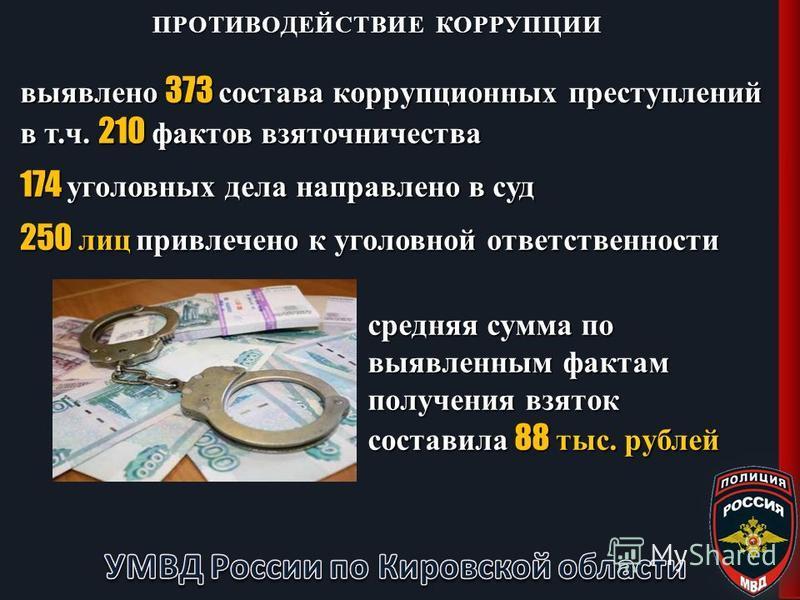 выявлено 373 состава коррупционных преступлений в т.ч. 210 фактов взяточничества 174 уголовных дела направлено в суд 250 лиц привлечено к уголовной ответственности ПРОТИВОДЕЙСТВИЕ КОРРУПЦИИ средняя сумма по выявленным фактам получения взяток составил