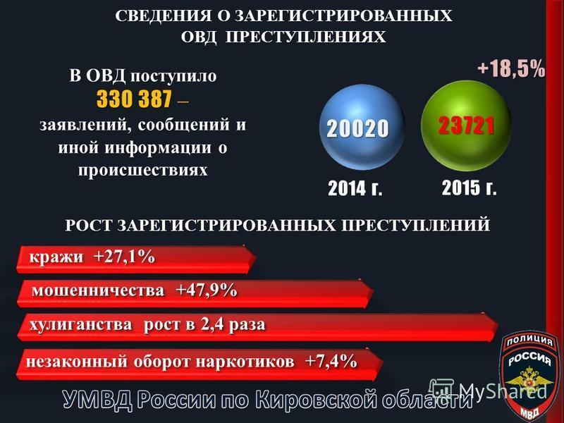 СВЕДЕНИЯ О ЗАРЕГИСТРИРОВАННЫХ ОВД ПРЕСТУПЛЕНИЯХ 23721 20020 +18,5% 2014 г. 2015 г. РОСТ ЗАРЕГИСТРИРОВАННЫХ ПРЕСТУПЛЕНИЙ кражи +27,1% мошенничества +47,9% хулиганства рост в 2,4 раза +7,4% незаконный оборот наркотиков +7,4% В ОВД поступило 330 387 – з