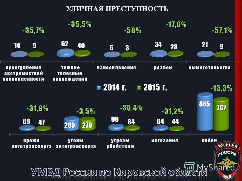 УЛИЧНАЯ ПРЕСТУПНОСТЬ -35,7% -35,5% -50% -17,6% -57,1% -31,9% -3,5% -35,4% -31,2% -13,3%