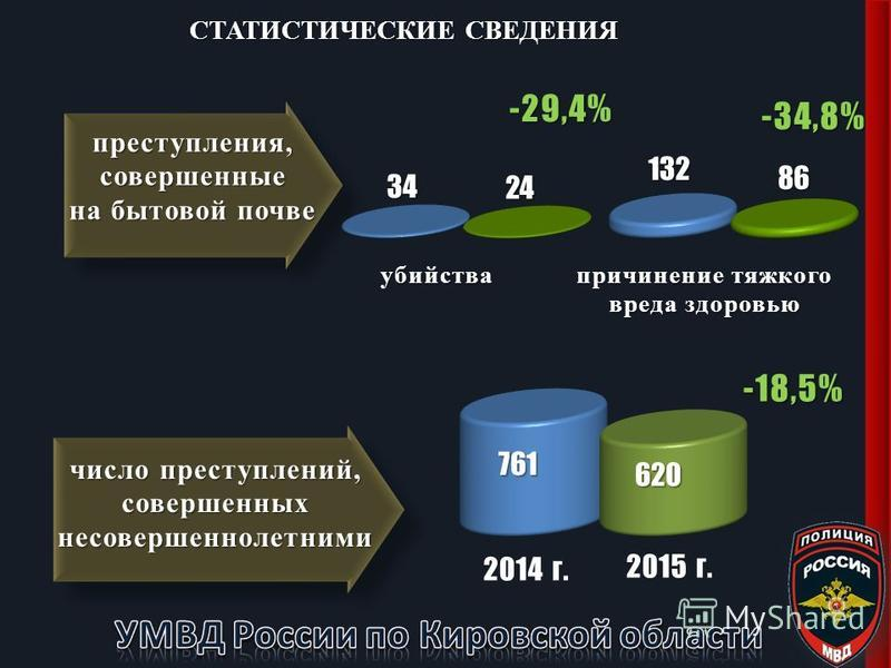 -18,5% 2014 г. 2015 г. преступления, совершенные на бытовой почве СТАТИСТИЧЕСКИЕ СВЕДЕНИЯ число преступлений, совершенных несовершеннолетними -29,4% -34,8%