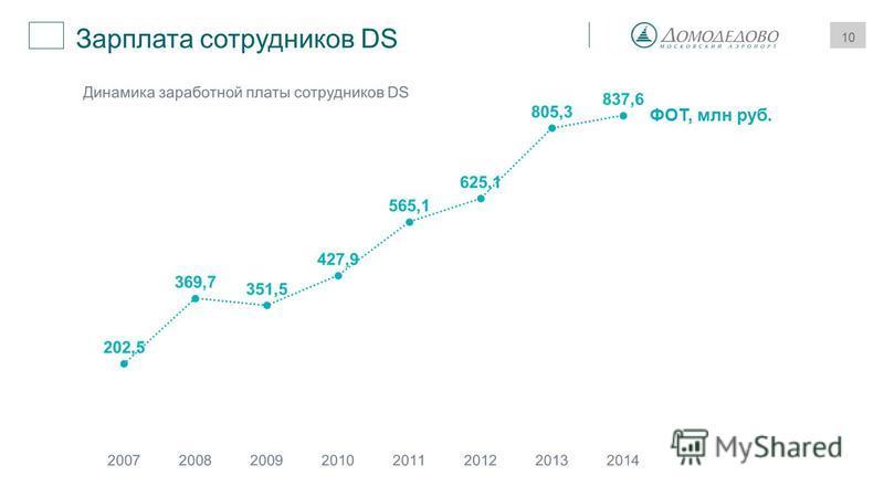 10 Зарплата сотрудников DS 1 ФОТ, млн руб.