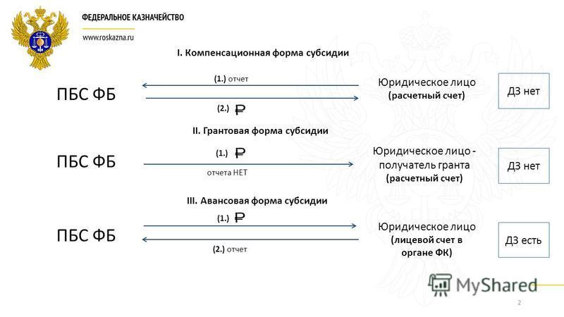 2 ПБС ФБ Юридическое лицо (расчетный счет) Юридическое лицо - получатель гранта (расчетный счет) Юридическое лицо (лицевой счет в органе ФК) I. Компенсационная форма субсидии II. Грантовая форма субсидии III. Авансовая форма субсидии (2.) отчет (1.)