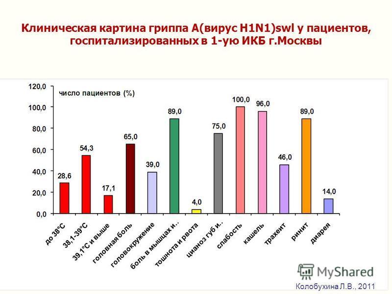Клиническая картина гриппа А(вирус H1N1)swl у пациентов, госпитализированных в 1-ую ИКБ г.Москвы Колобухина Л.В., 2011