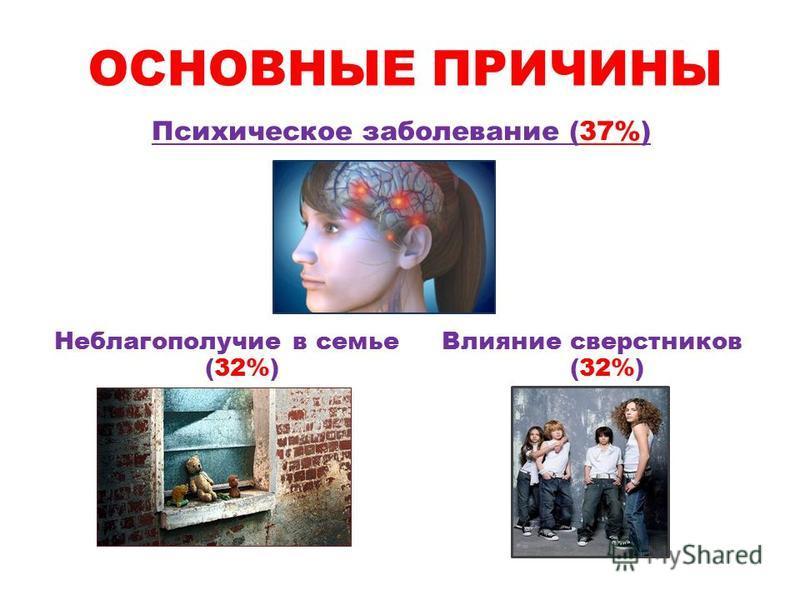ОСНОВНЫЕ ПРИЧИНЫ Психическое заболевание (37%) Неблагополучие в семье (32%) Влияние сверстников (32%)