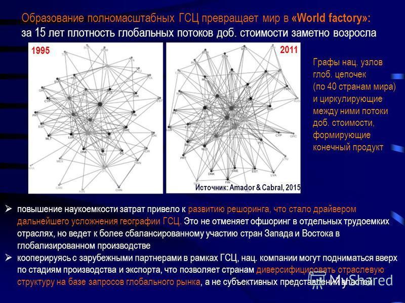 повышение наукоемкости затрат привело к развитию решоринга, что стало драйвером дальнейшего усложнения географии ГСЦ. Это не отменяет офшоринг в отдельных трудоемких отраслях, но ведет к более сбалансированному участию стран Запада и Востока в глобал