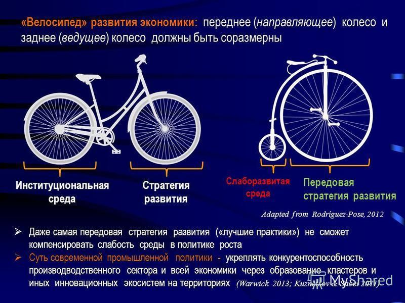 Передовая стратегия развития Стратегия развития Институциональная среда Слаборазвитая среда Adapted f rom Rodríguez-Pose, 2012 «Велосипед» развития экономики: переднее ( направляющее ) колесо и заднее ( ведущее ) колесо должны быть соразмерны Даже са