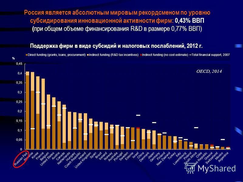 Россия является абсолютным мировым рекордсменом по уровню субсидирования инновационной активности фирм: 0,43% ВВП ( при общем объеме финансирования R&D в размере 0,77% ВВП) OECD, 2014 Поддержка фирм в виде субсидий и налоговых послаблений, 2012 г.