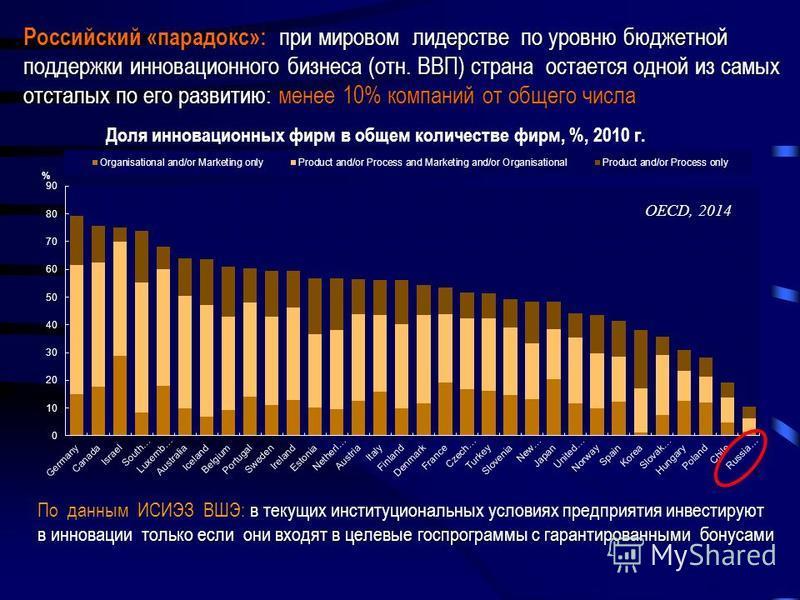 Российский «парадокс»: при мировом лидерстве по уровню бюджетной поддержки инновационного бизнеса (отн. ВВП) страна остается одной из самых отсталых по его развитию: менее 10% компаний от общего числа только если они входят в целевые госпрограммы с г
