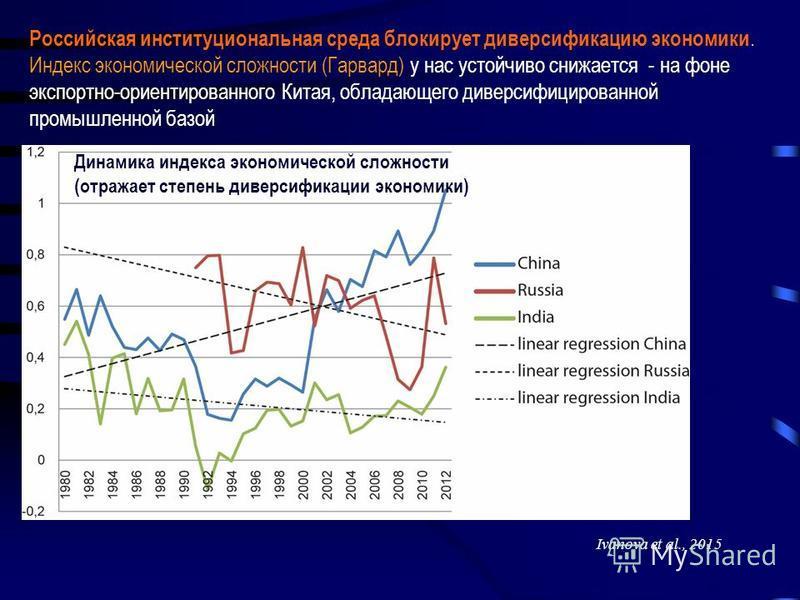 Ivanova et al., 2015 Динамика индекса экономической сложности (отражает степень диверсификации экономики) Российская институциональная среда блокирует диверсификацию экономики. Индекс экономической сложности (Гарвард) у нас устойчиво снижается - на ф