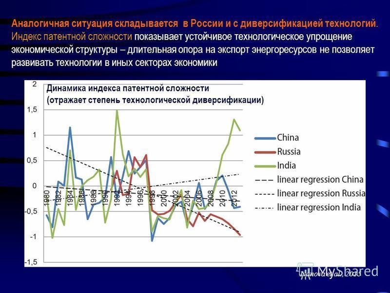 Ivanova et al., 2015 Динамика индекса патентной сложности (отражает степень технологической диверсификации) Аналогичная ситуация складывается в России и с диверсификацией технологий. Индекс патентной сложности показывает устойчивое технологическое уп